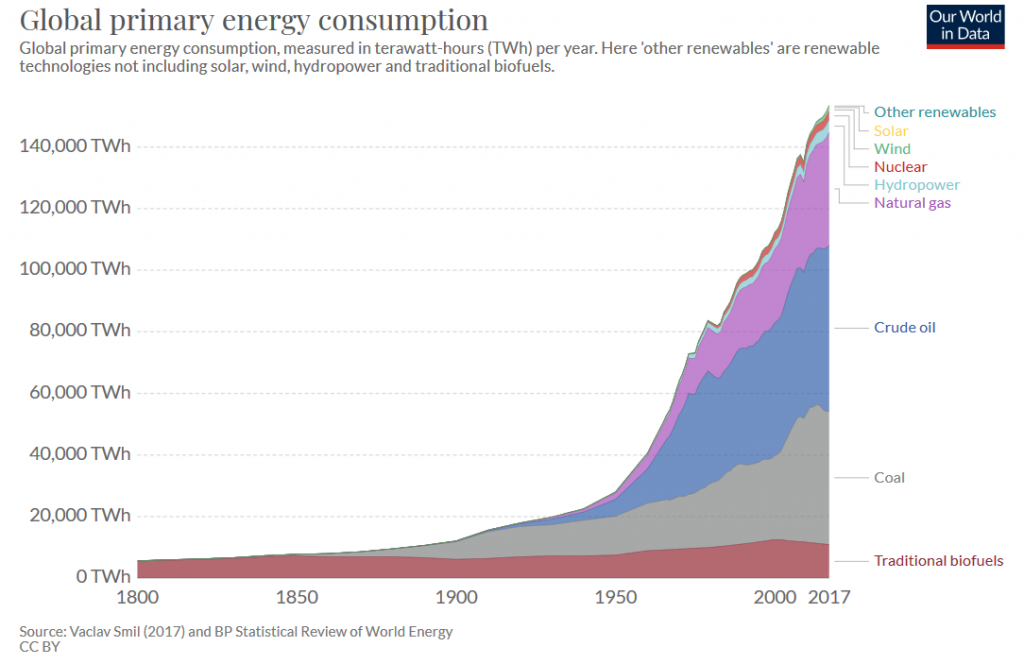 Energies par sources 1800 - 2017 - Ourworldindata