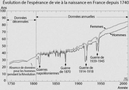 Espérance de vie en France depuis 1740 - INED