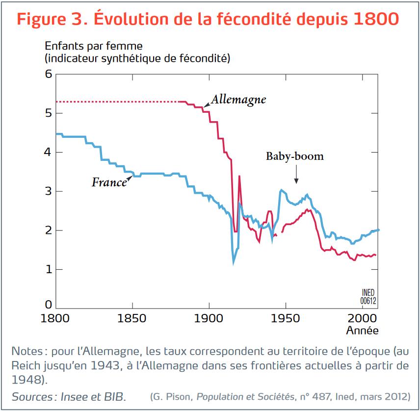 Fécondité en France depuis 1800 - INED