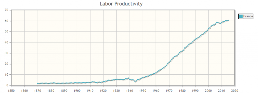 Long-Term Productivity Database France