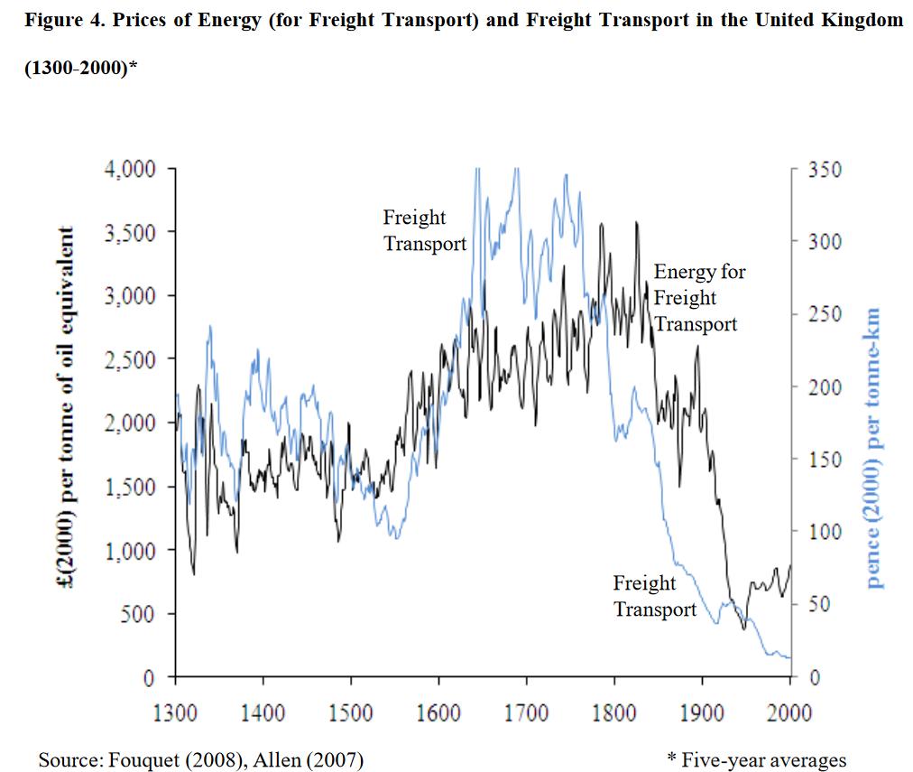 Prix energie et prix transport GB 1300-2000 - LSE