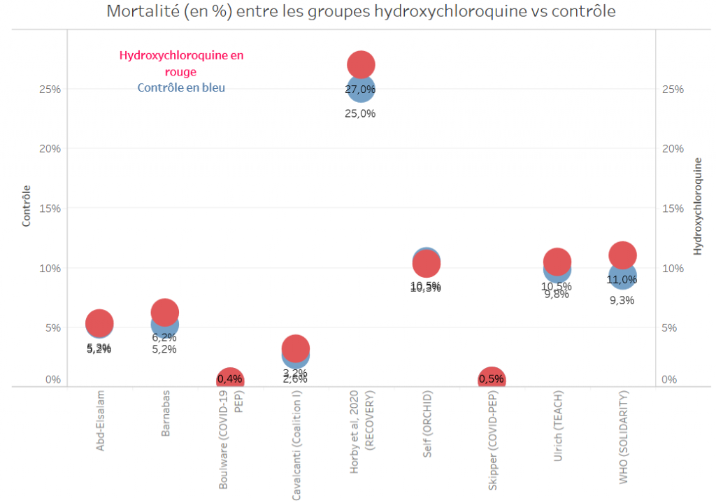 Graph 3 HCQ mortalite