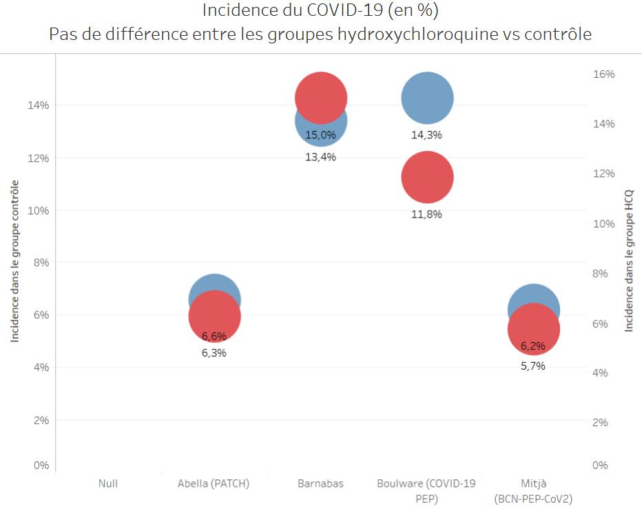 Graph 4 Incidence HCQ