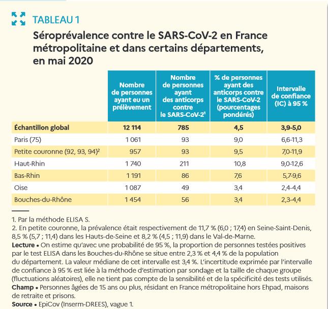 Seroprevalence France mai 2020